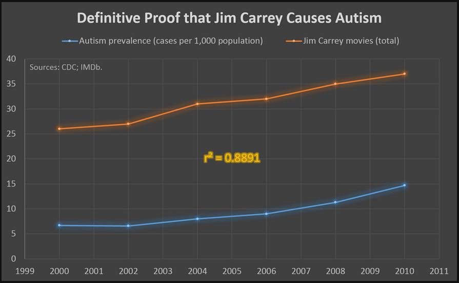 definite proof that jim carrey causes autism jim carrey causes autism