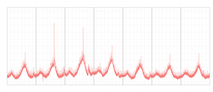 twitter time series from Christmas Eve 2014